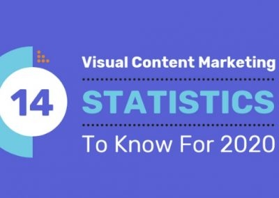 14 Visual Content Stats to Guide Your Marketing Strategy in 2020 [Infographic]