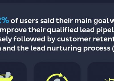 21 Marketing Automation Stats That Will Make You Rethink Your Marketing Strategy [Infographic]