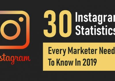 30 Instagram Stats Every Marketer Needs to Know in 2019 and Beyond [Infographic]