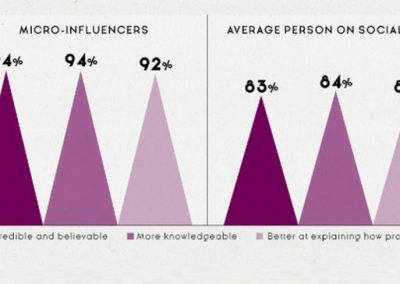 4 Reasons Why Micro-Influencers Are Key [Infographic]