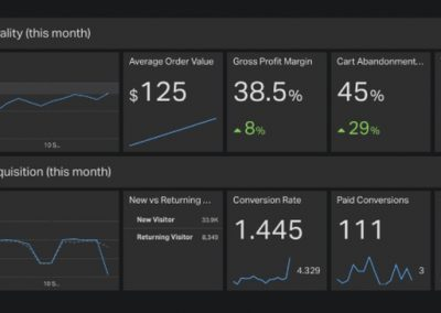 4 Top Small Business Dashboards That Will Help You Succeed