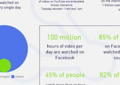 40+ Video Marketing Statistics for 2019 [Infographic]