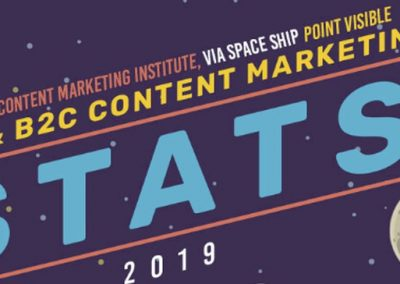 49 Content Marketing Stats to Guide Your 2019 Strategy [Infographic]