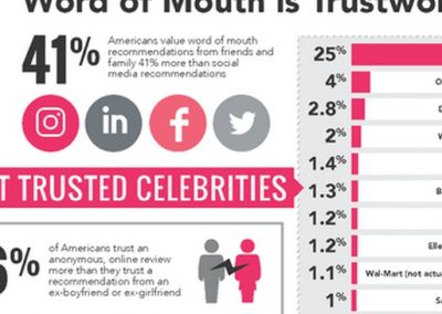 5 Key Benefits of Word of Mouth [Infographic]