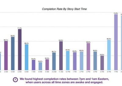 5 Key Insights into Effective Instagram Stories Performance [Report]