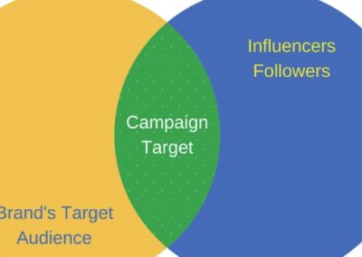 5 Metrics for Evaluating Influencers and Predicting ROI That Most Brands Aren't Using
