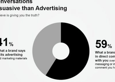 7 Research-Backed Notes on How Brands Can Build Trust on Social Media