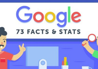 73 Intriguing Google Stats & Facts All Business Owners Need to Know [Infographic]
