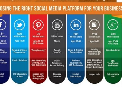 9 Key Elements of an Effective Social Media Marketing Strategy, and How to Establish Them