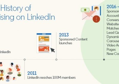 A Brief History of Advertising on LinkedIn [Infographic]
