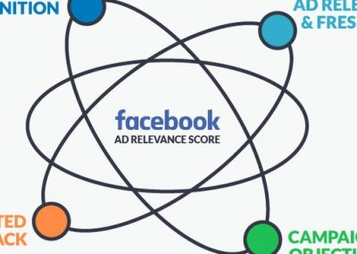 A Simple Way to Improve Your Facebook Ad Relevance Score (and Performance)