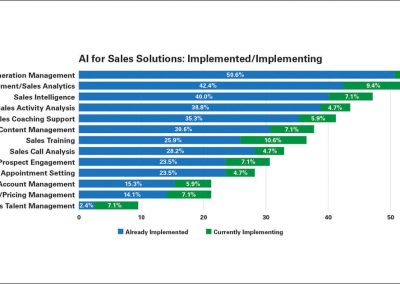 AI Is Driving Sales Managements Interest Across the Board