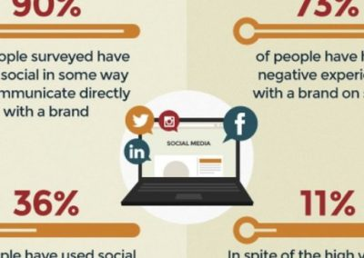 Brands Ignoring Consumers on Social Media are in Trouble [Infographic]