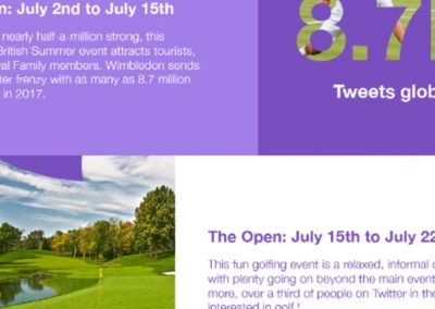 British Events to Tweet About this Summer [Infographic]