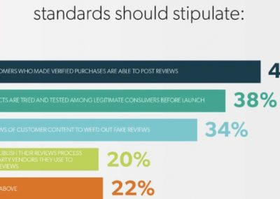 Consumers Call for Action on Fake Reviews [Infographic]