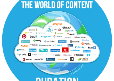 Content Curation: The Art of a Curated Post [Infographic]