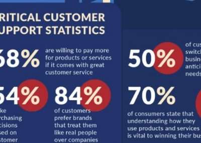 Do You Know What Your Customers Really Want? [Infographic]