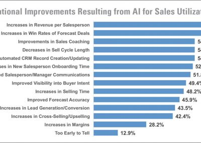 Early Adopters of AI for Sales See Tangible Results