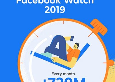 Facebook Announces New Tools for Watch, Updated Usage Stats [Infographic]