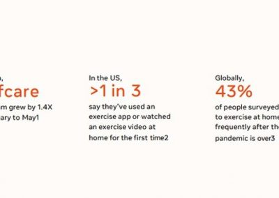 Facebook Evolving Trends Research: Mindful Wellness [Infographic]