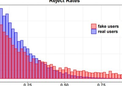 Facebook Outlines Improved Detection of Fake Accounts Based on Rejection of Friend Requests