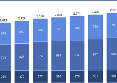 Facebook Posts Strong Revenue Result in Q2, MAU Increases to 2.4 Billion