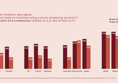 Facebook Provides Insights into Music Listening Behavior, and How Facebook Facilitates Music Engagement [Infographic]