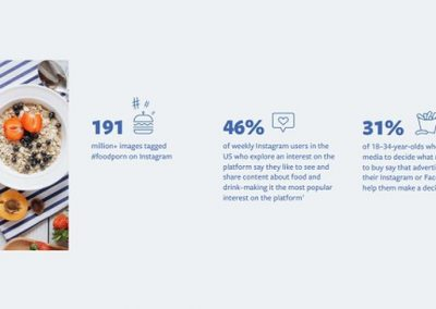 Facebook Publishes New Data on How Users Refer to its Apps for Food-Related Purchases [Infographic]