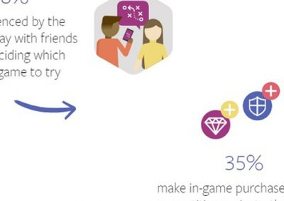 Facebook Publishes New Data on Mobile Gamers and In-Game Spending [Infographic]