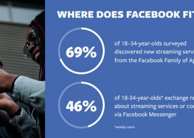Facebook Publishes New Report on Video Streaming Trends [Infographic]
