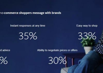 Facebook Publishes New Research into the Growth of Messaging for Commerce