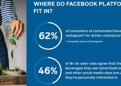Facebook Publishes New Research Into the Role Social Media Plays in Beverage Marketing [Infographic]
