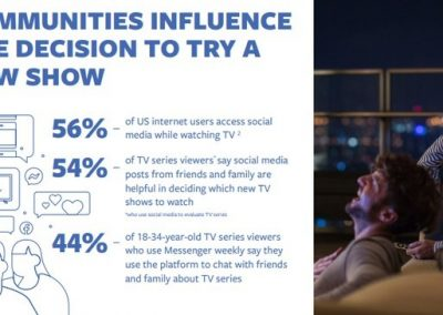 Facebook Publishes New Research on Evolving TV Viewing Behaviors [Infographic]