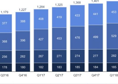 Facebook Q2 Numbers: User Growth Slows, Raising Concerns About Future Potential