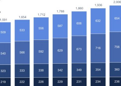Facebook Q3 Earnings: Another Increase in Active Users, Revenue Beats Analyst Estimates