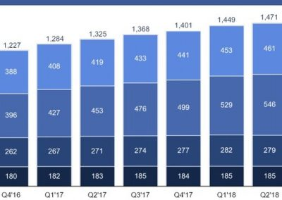Facebook Q3 Numbers: Users and Revenue Up but Signs of Potential Concerns in Future