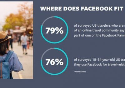 Facebook Releases New Insights Into Marketing to Modern Travelers [Infographic]