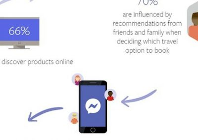 Facebook Releases New Report into Travel Booking Trends Online [Infographic]