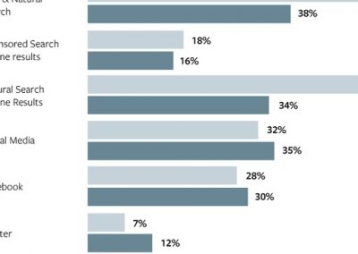 Facebook Releases New Report on the Benefits of Using Social in Combination with SEO