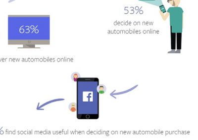 Facebook Releases New Report on the Modern Automotive Buyers' Path to Purchase [Infographic]