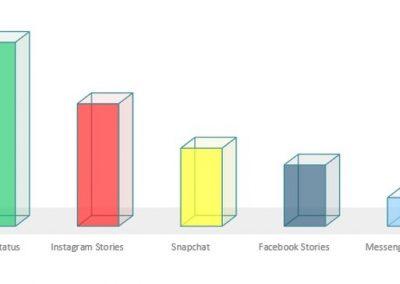 Facebook Reports Facebook Stories Usage, Begins Testing of Stories Ads
