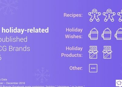 FMCG Brands and Holiday Content [Infographic]