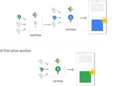 Google is Simplifying its Ad Auction with a Single Bid Process