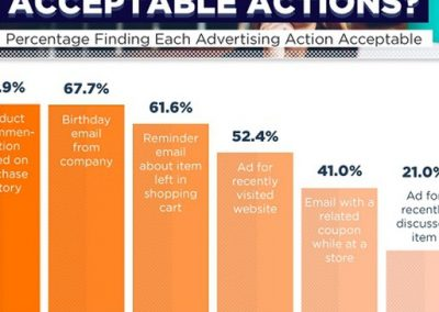 How Consumers Really Feel About Ad Personalization [Infographic]