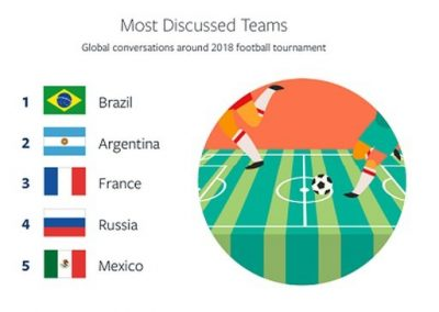 How Facebook and Instagram Users Engaged with the World Cup
