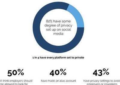How Job Seekers Are Curating Their Social Media Presence [Infographic]