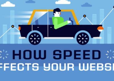 How Speed Affects Your Website [Infographic]