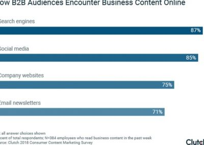 How to Improve the Performance of Your B2B Content Marketing Strategy