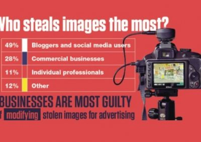 How To Prevent Online Image Theft [Infographic]