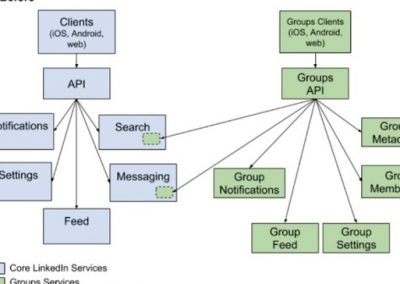 LinkedIn Continues to Re-Focus on Groups, Outlines New Groups Infrastructure